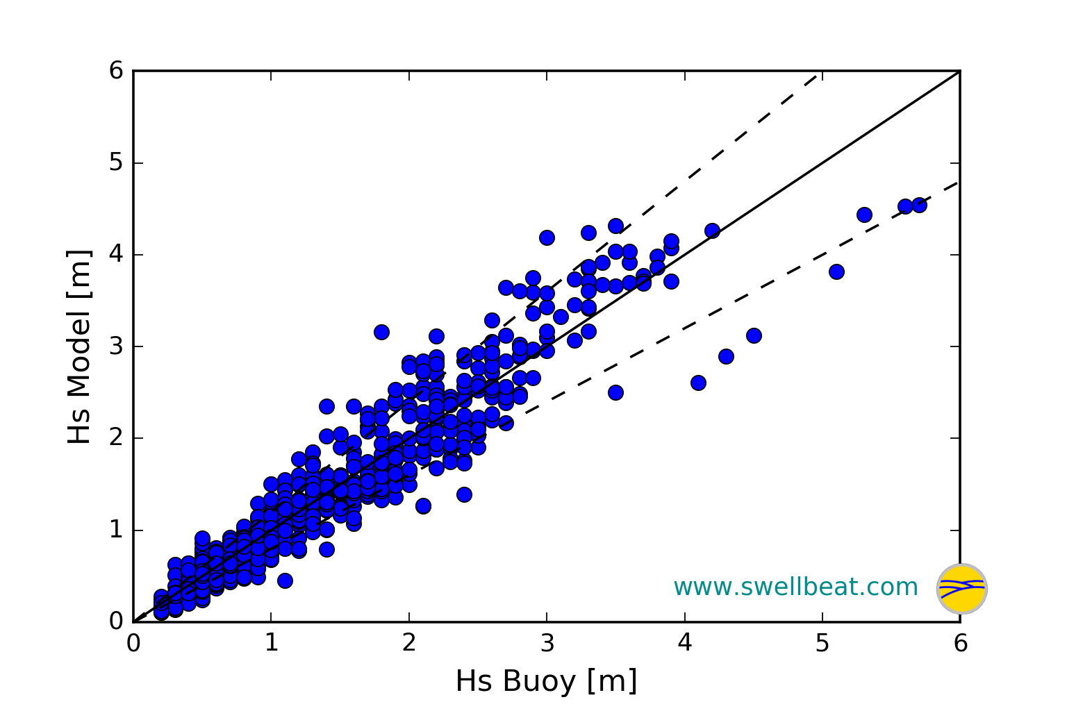 Observed versus predicted significant wave heigth